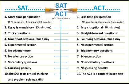 SAT.vs_.ACT_